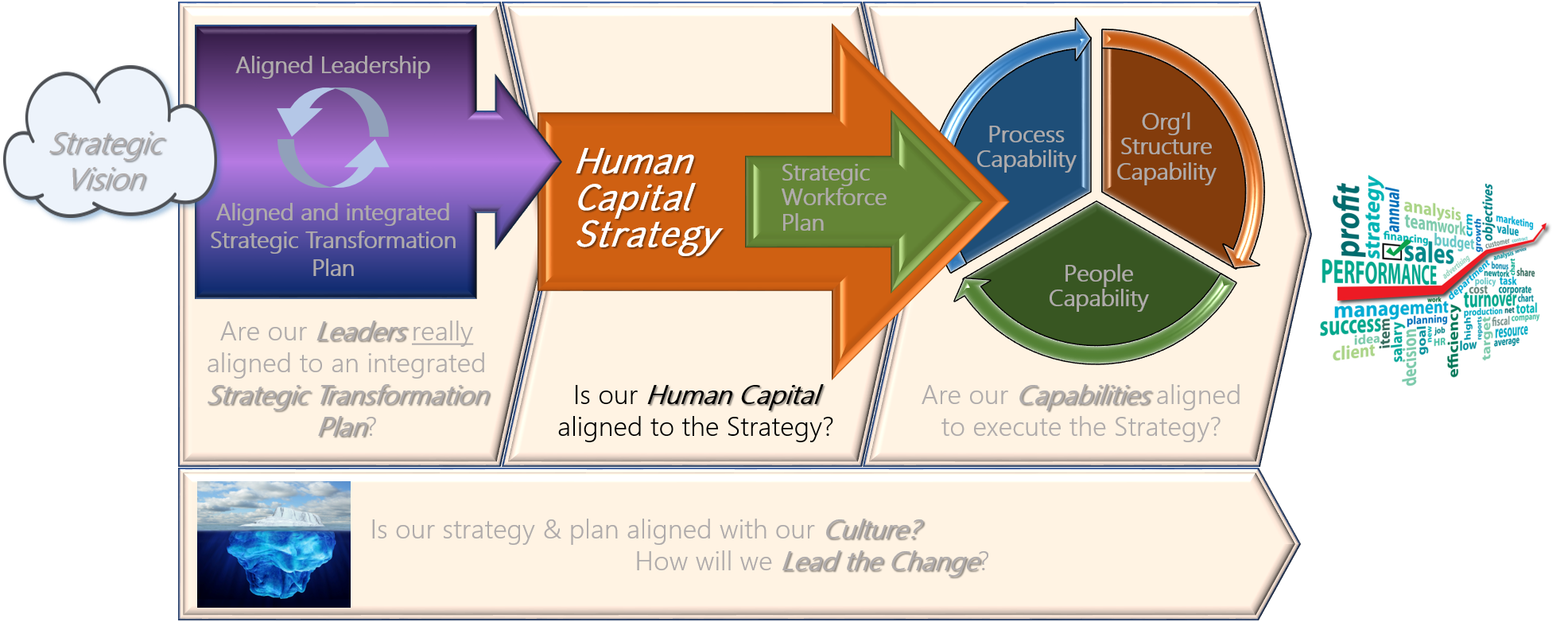 Human Capital Strategy Amp Alignment A4p Consulting Llc